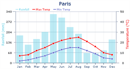 Average Climate and Weather in Paris
