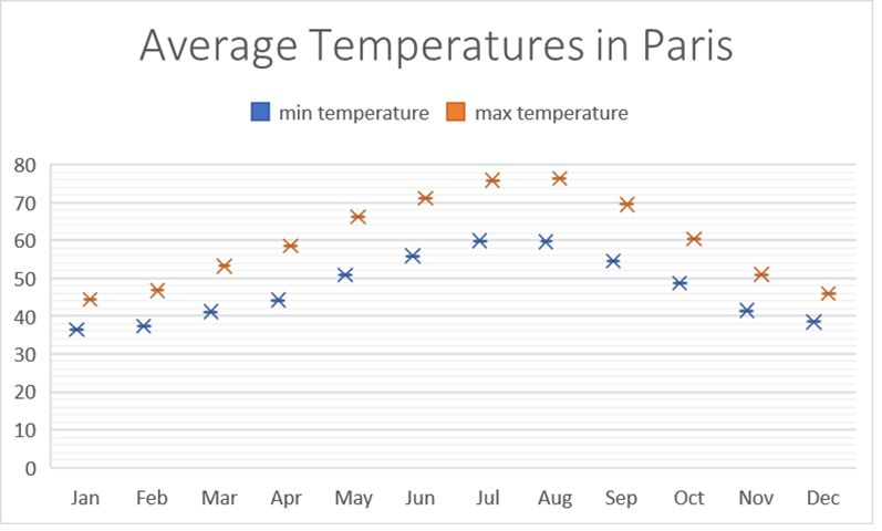 Average temperatures Paris in Fahrenheit